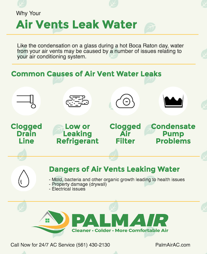 Why Your AC Vent Is Leaking Water